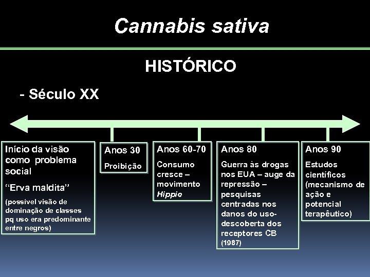 """Cannabis sativa HISTÓRICO - Século XX Início da visão como problema social """"Erva maldita"""""""