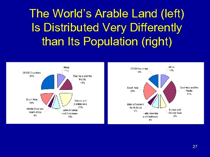 The World's Arable Land (left) Is Distributed Very Differently than Its Population (right) 27