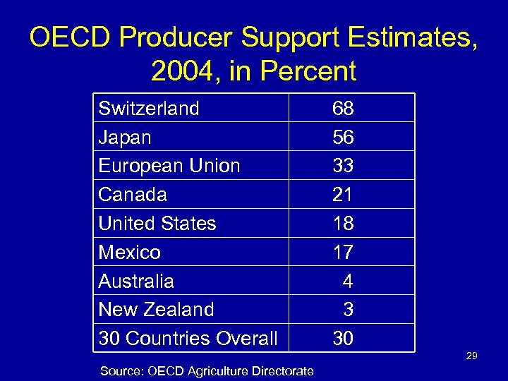 OECD Producer Support Estimates, 2004, in Percent Switzerland Japan European Union Canada United States