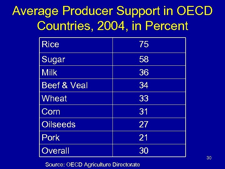 Average Producer Support in OECD Countries, 2004, in Percent Rice 75 Sugar Milk Beef