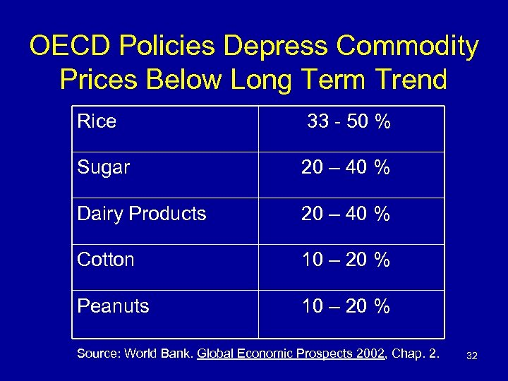 OECD Policies Depress Commodity Prices Below Long Term Trend Rice 33 - 50 %