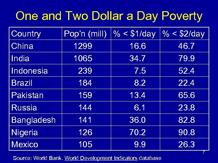One and Two Dollar a Day Poverty Country Pop'n (mill) % < $1/day %