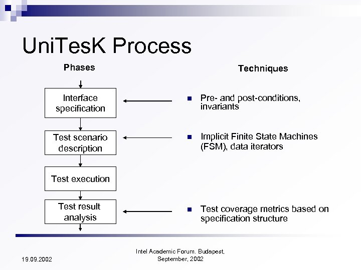 Uni. Tes. K Process Phases Techniques Interface specification n Pre- and post-conditions, invariants Test
