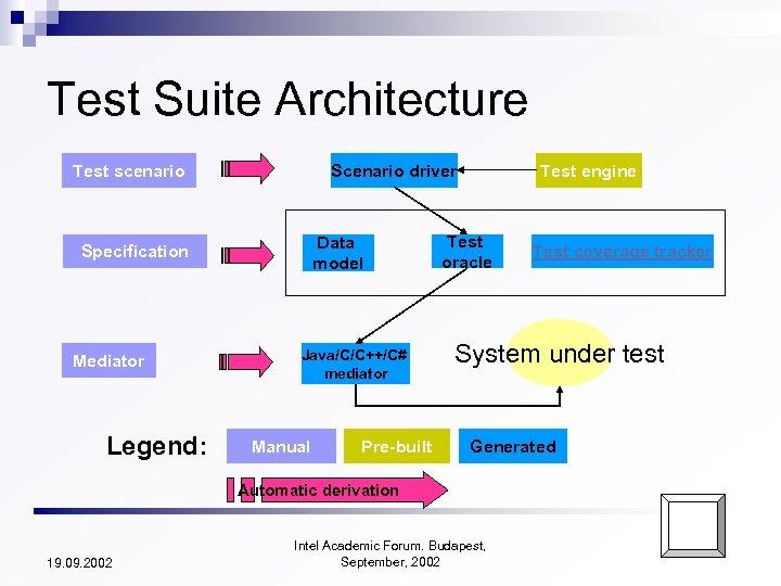 Test Suite Architecture Test scenario Scenario driver Data model Specification Mediator Legend: Java/C/C++/C# mediator