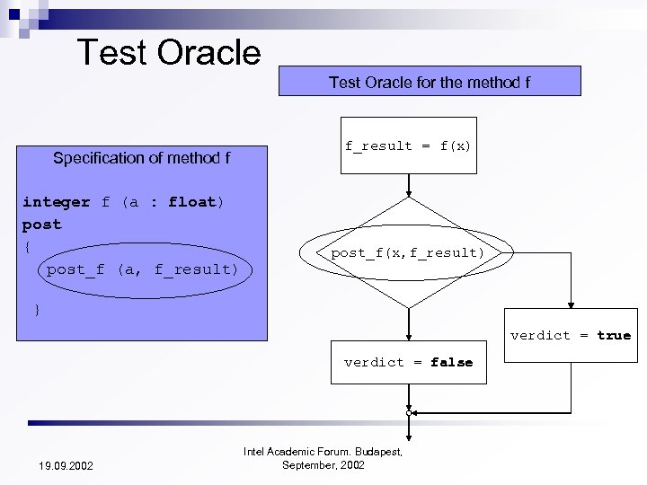 Test Oracle for the method f Specification of method f integer f (a :