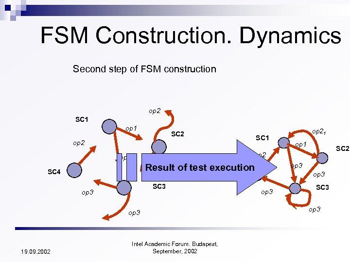 FSM Construction. Dynamics Second step of FSM construction op 2 SC 1 op 1