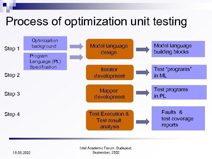 Process of optimization unit testing Optimization background Model language design Model language building blocks