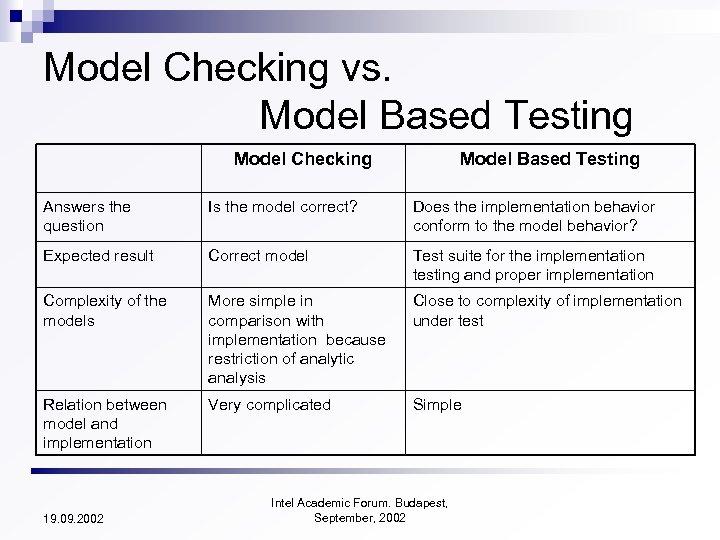 Model Checking vs. Model Based Testing Model Checking Model Based Testing Answers the question