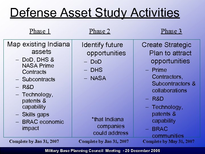 Defense Asset Study Activities Phase 1 Map existing Indiana assets – Do. D, DHS
