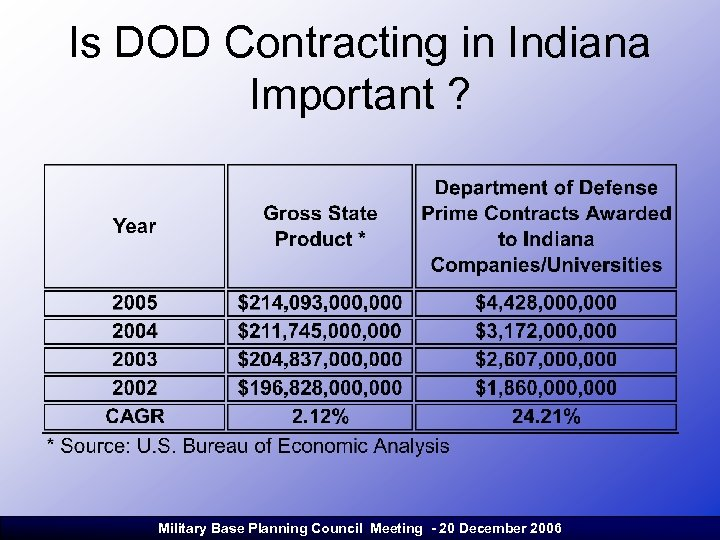 Is DOD Contracting in Indiana Important ? Military Base Planning Council Meeting - 20