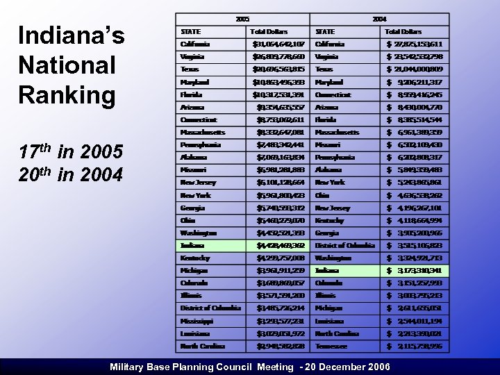 Indiana's National Ranking 17 th in 2005 20 th in 2004 Military Base Planning