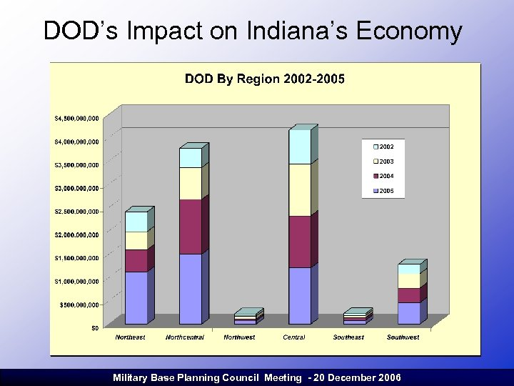 DOD's Impact on Indiana's Economy Military Base Planning Council Meeting - 20 December 2006