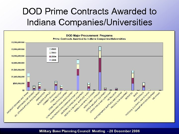 DOD Prime Contracts Awarded to Indiana Companies/Universities Military Base Planning Council Meeting - 20