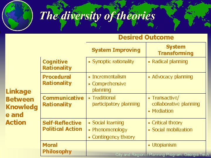 The diversity of theories Desired Outcome System Improving System Transforming Cognitive Rationality • Synoptic