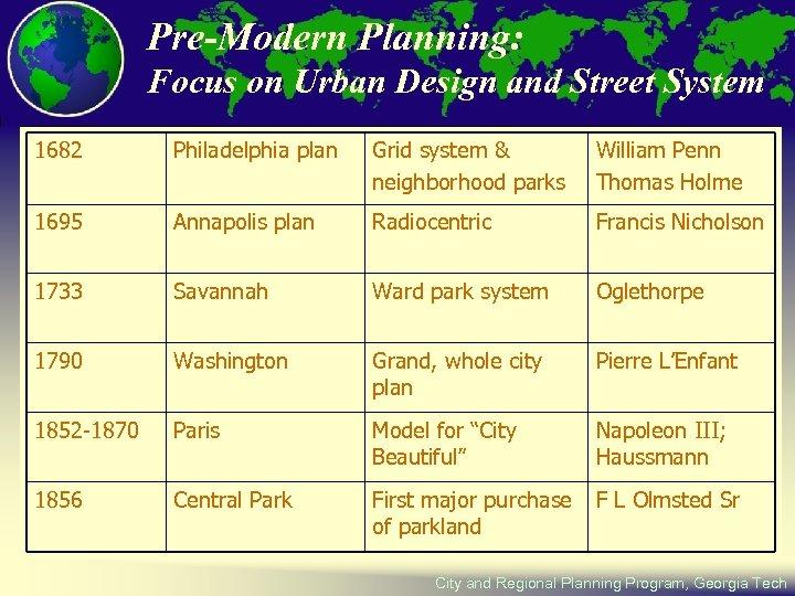 Pre-Modern Planning: Focus on Urban Design and Street System 1682 Philadelphia plan Grid system