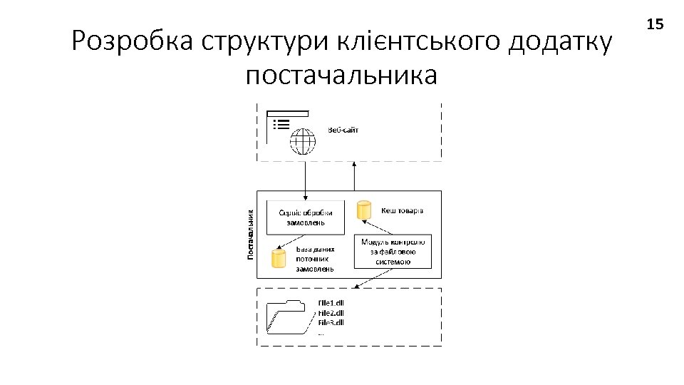 Розробка структури клієнтського додатку постачальника 15