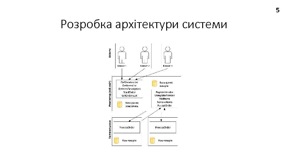 5 Розробка архітектури системи