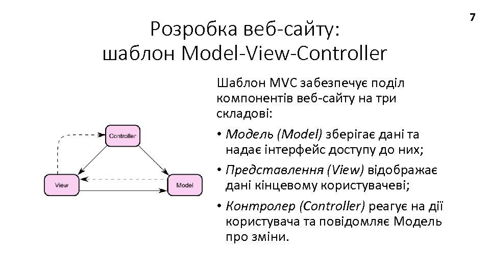 Розробка веб-сайту: шаблон Model-View-Controller Шаблон MVC забезпечує поділ компонентів веб-сайту на три складові: •
