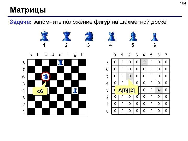 104 Матрицы Задача: запомнить положение фигур на шахматной доске. 1 a b c 2