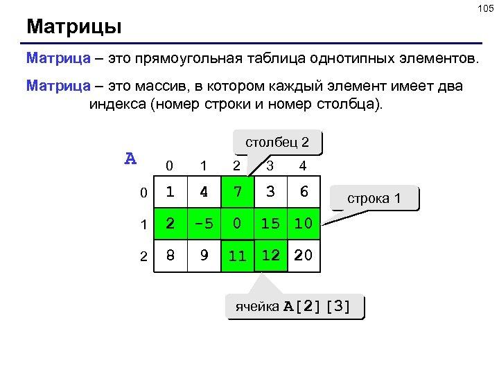 105 Матрицы Матрица – это прямоугольная таблица однотипных элементов. Матрица – это массив, в