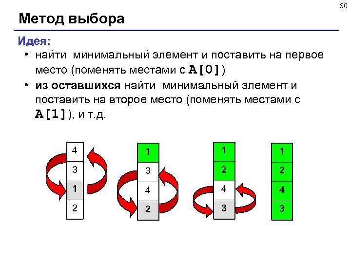 30 Метод выбора Идея: • найти минимальный элемент и поставить на первое место (поменять