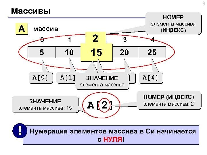 4 Массивы A НОМЕР элемента массива (ИНДЕКС) массив 0 1 5 10 A[0] A[1]