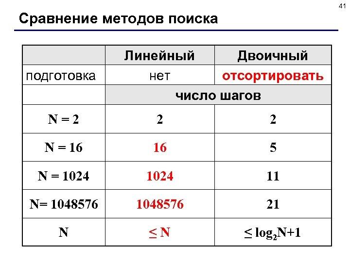 41 Сравнение методов поиска подготовка Линейный Двоичный нет отсортировать число шагов N=2 2 2