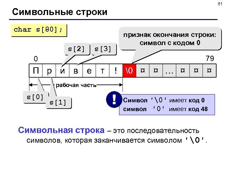 61 Символьные строки char s[80]; s[2] признак окончания строки: символ с кодом 0 s[3]