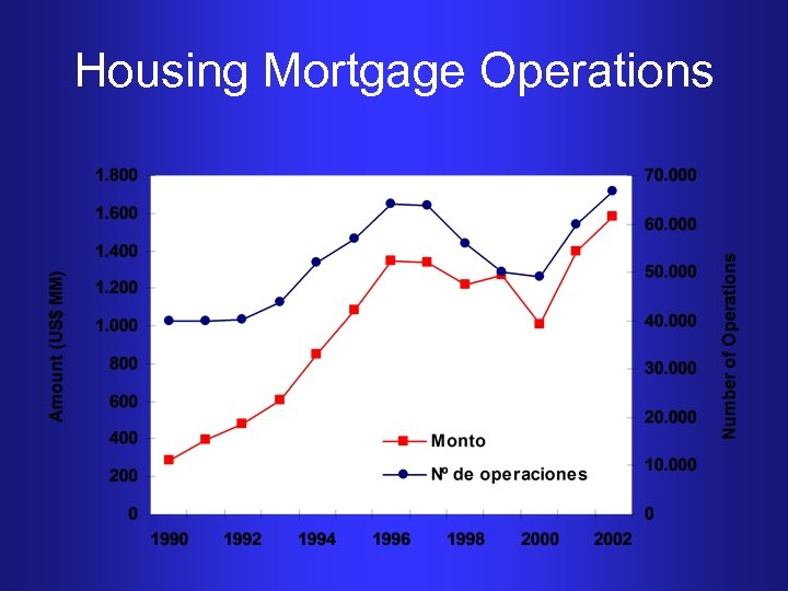 Housing Mortgage Operations