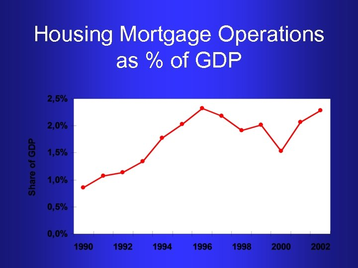 Housing Mortgage Operations as % of GDP