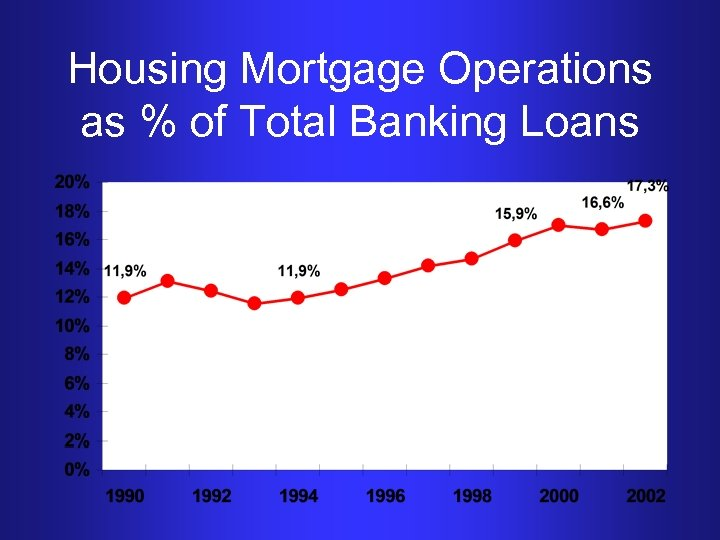Housing Mortgage Operations as % of Total Banking Loans