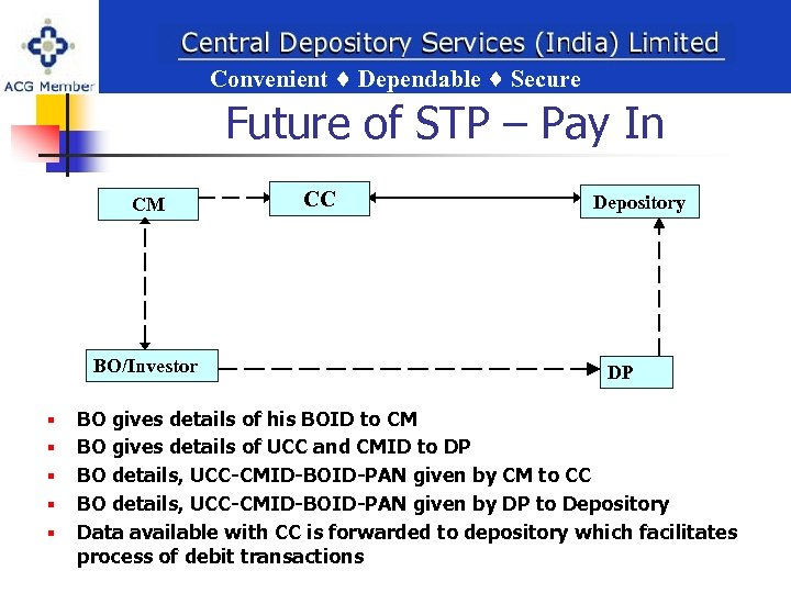 Convenient Dependable Secure ent Dependable Secure Future of STP – Pay In CM BO/Investor