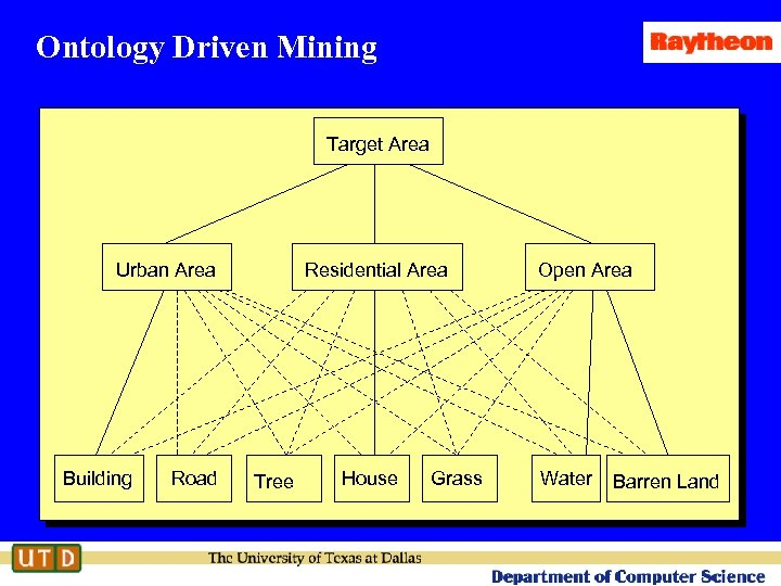 Ontology Driven Mining Target Area Urban Area Building Road Residential Area Tree House Grass
