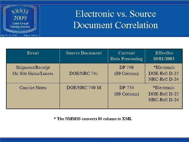 Electronic vs. Source Document Correlation Event Source Document Shipment/Receipt On Site Gains/Losses DOE/NRC 741