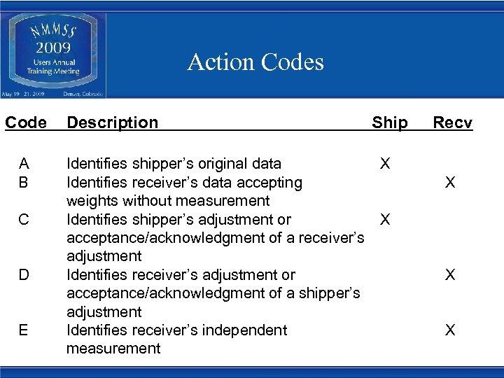 Action Codes Code A B C D E Description Ship Identifies shipper's original data
