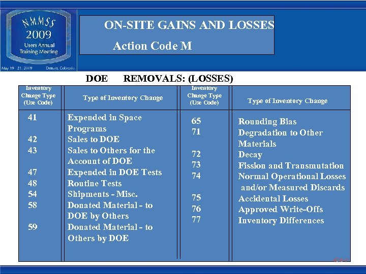 ON-SITE GAINS AND LOSSES Action Code M DOE Inventory Change Type (Use Code) 41