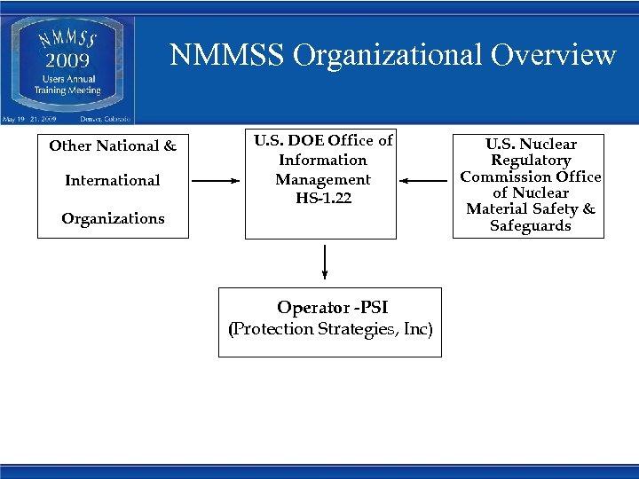 NMMSS Organizational Overview Other National & International U. S. DOE Office of Information Management