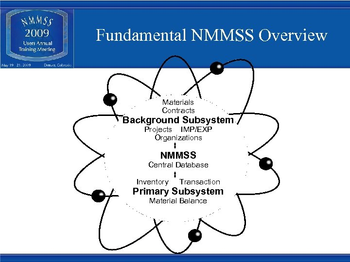 Fundamental NMMSS Overview Materials Contracts Background Subsystem Projects IMP/EXP Organizations NMMSS Central Database Inventory
