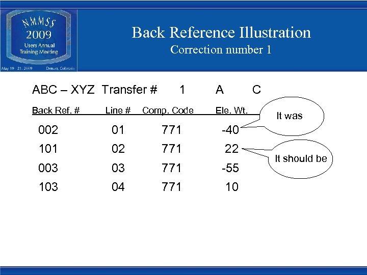 Back Reference Illustration Correction number 1 ABC – XYZ Transfer # Back Ref. #