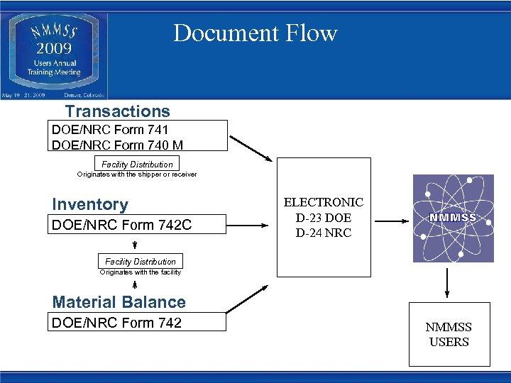 Document Flow Transactions DOE/NRC Form 741 DOE/NRC Form 740 M Facility Distribution Originates with