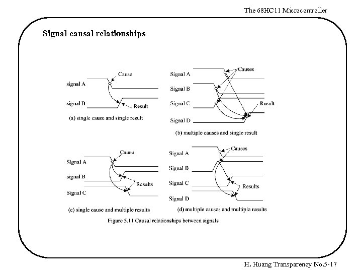 The 68 HC 11 Microcontroller Signal causal relationships H. Huang Transparency No. 5 -17
