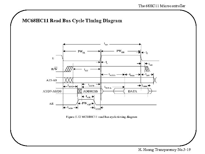 The 68 HC 11 Microcontroller MC 68 HC 11 Read Bus Cycle Timing Diagram
