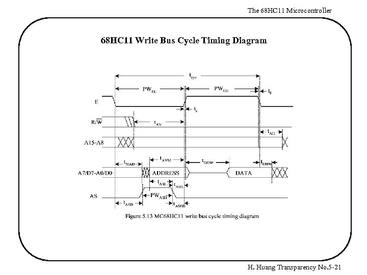 The 68 HC 11 Microcontroller 68 HC 11 Write Bus Cycle Timing Diagram H.