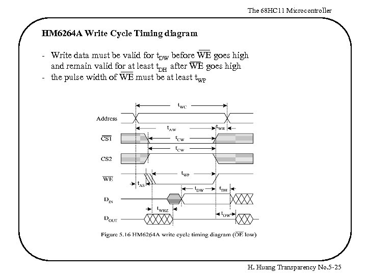 The 68 HC 11 Microcontroller HM 6264 A Write Cycle Timing diagram - Write