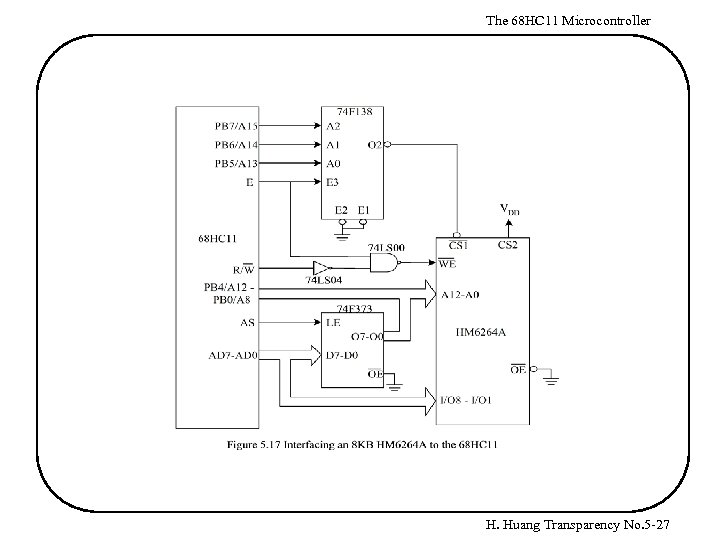 The 68 HC 11 Microcontroller H. Huang Transparency No. 5 -27