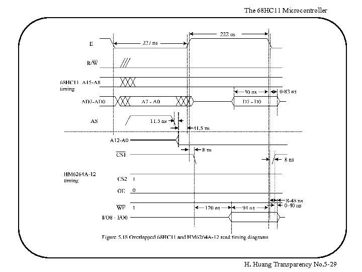 The 68 HC 11 Microcontroller H. Huang Transparency No. 5 -29