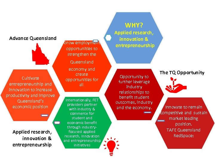 WHY? Advance Queensland Grow employment opportunities to strengthen the Applied research, innovation & entrepreneurship