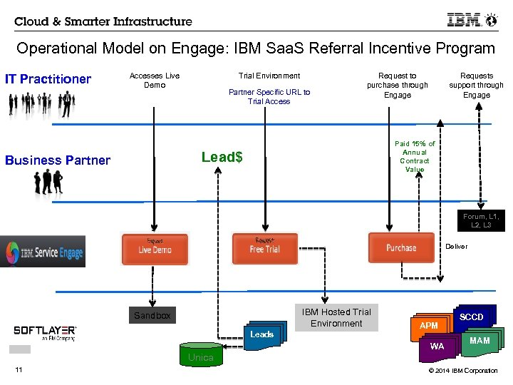 Operational Model on Engage: IBM Saa. S Referral Incentive Program IT Practitioner Accesses Live