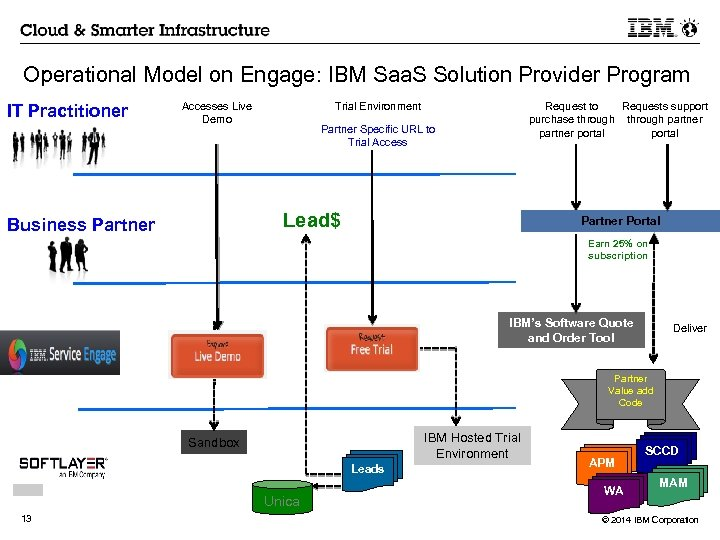 Operational Model on Engage: IBM Saa. S Solution Provider Program IT Practitioner Accesses Live