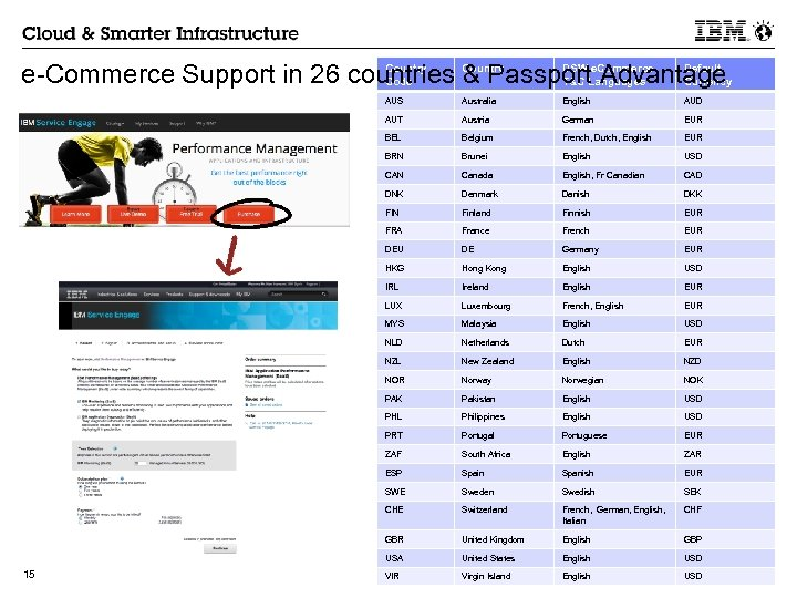 Country DSW e. Commerce Default e-Commerce Support in 26 countries & Passport Advantage Code